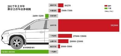 上市车企半年报:自主乘用车两极分化